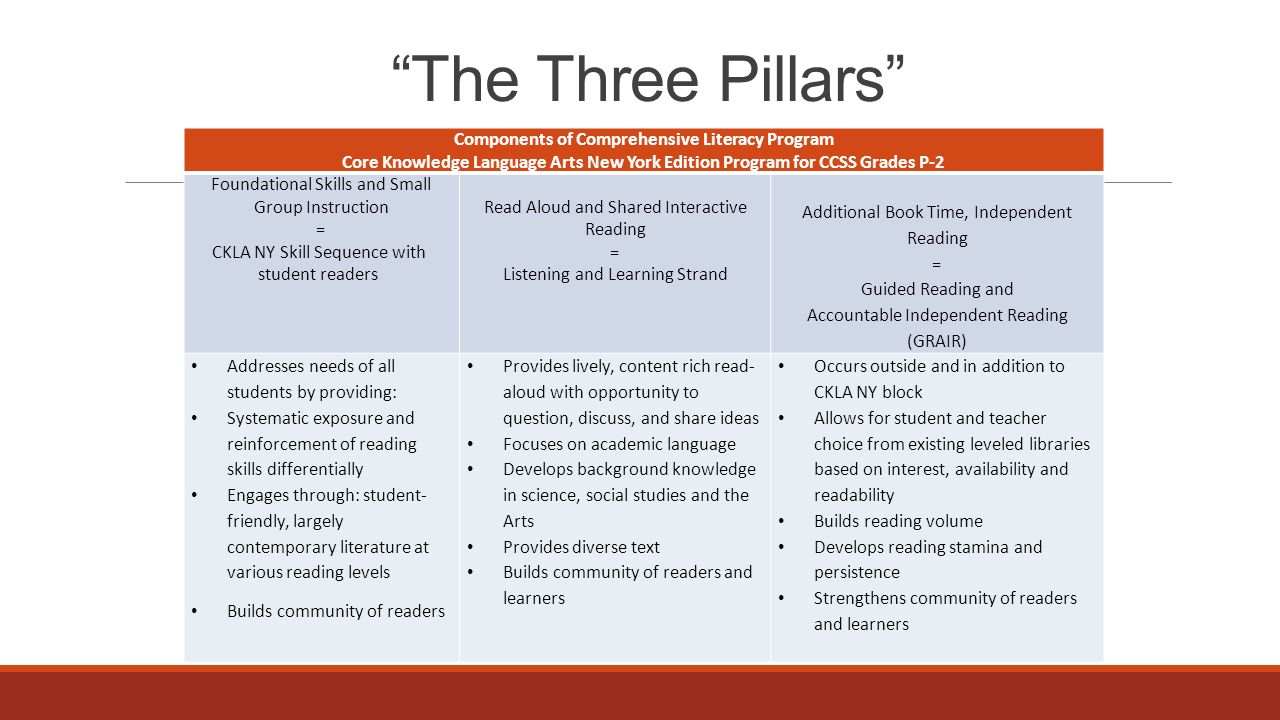 The Three Pillars Components of Comprehensive Literacy Program Core Knowledge Language Arts New York Edition Program for CCSS Grades P-2.
