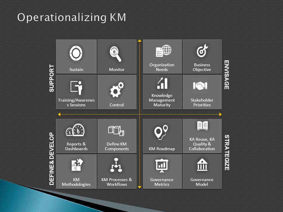 Operationalizing KM ENVISAGE Support DEFINE& DEVELOP STRATEGIZE