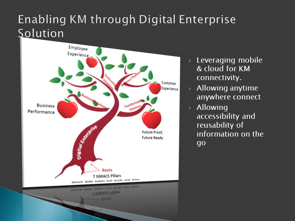 Enabling KM through Digital Enterprise Solution