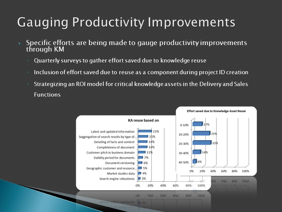 Gauging Productivity Improvements
