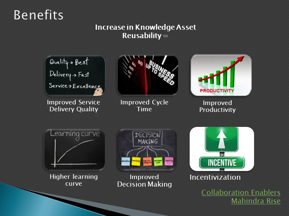 Increase in Knowledge Asset Reusability =