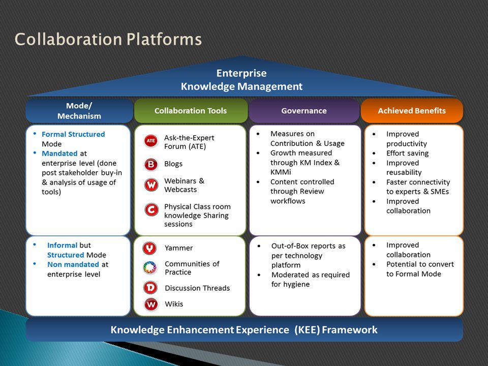 Collaboration Platforms