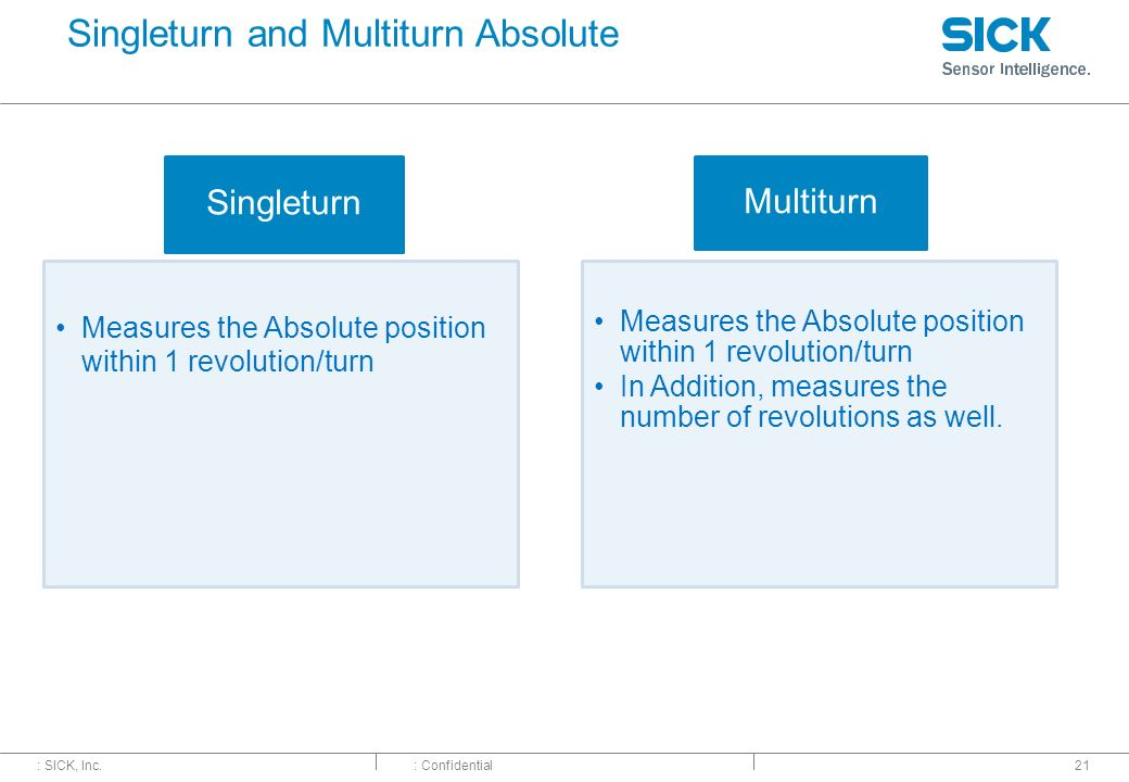 Singleturn and Multiturn Absolute