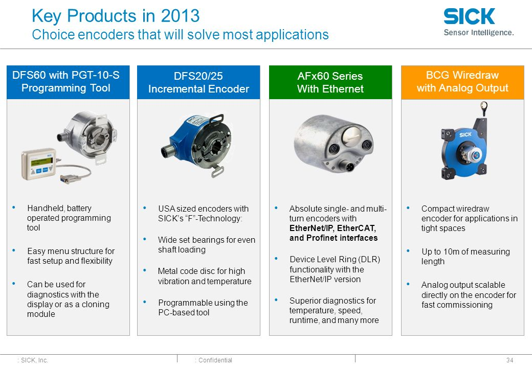 Key Products in 2013 Choice encoders that will solve most applications