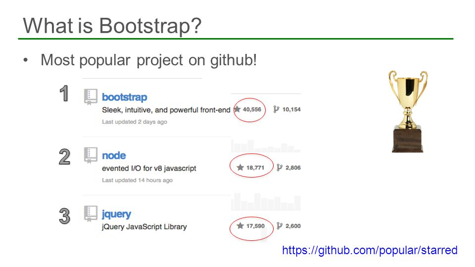 What is Bootstrap Most popular project on github!