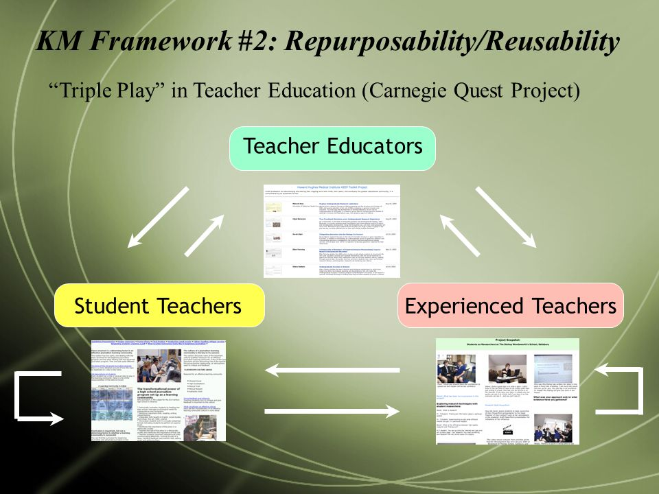 KM Framework #2: Repurposability/Reusability