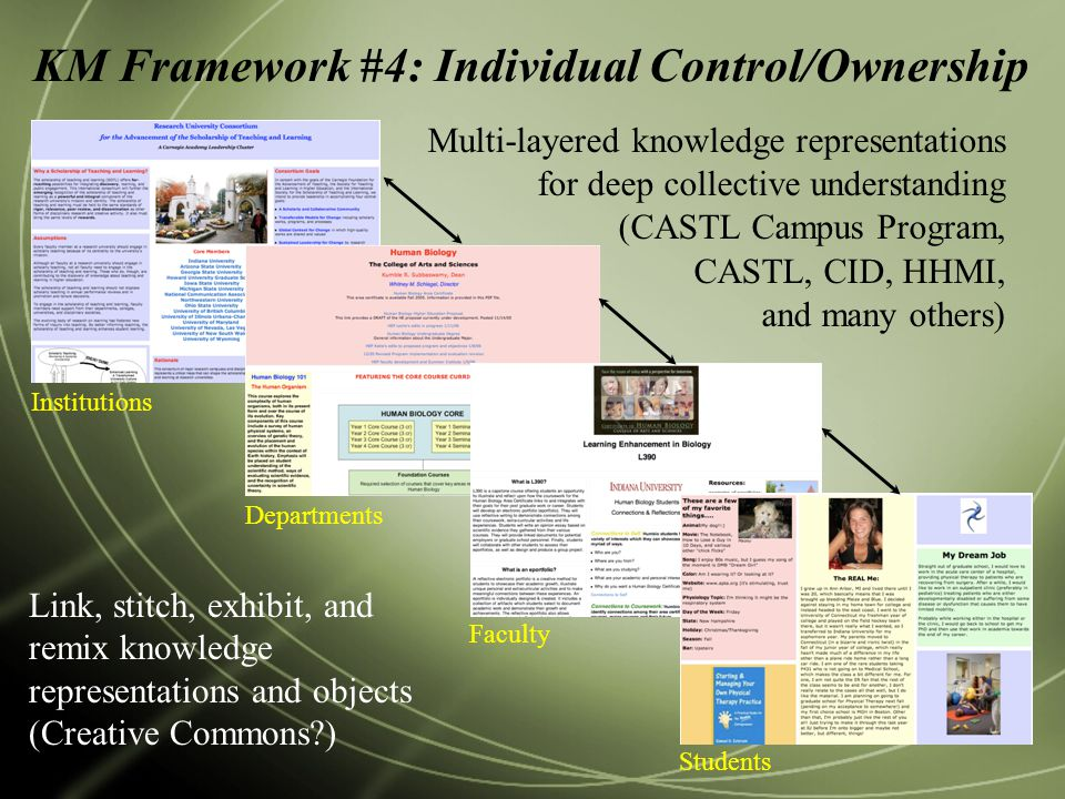 KM Framework #4: Individual Control/Ownership