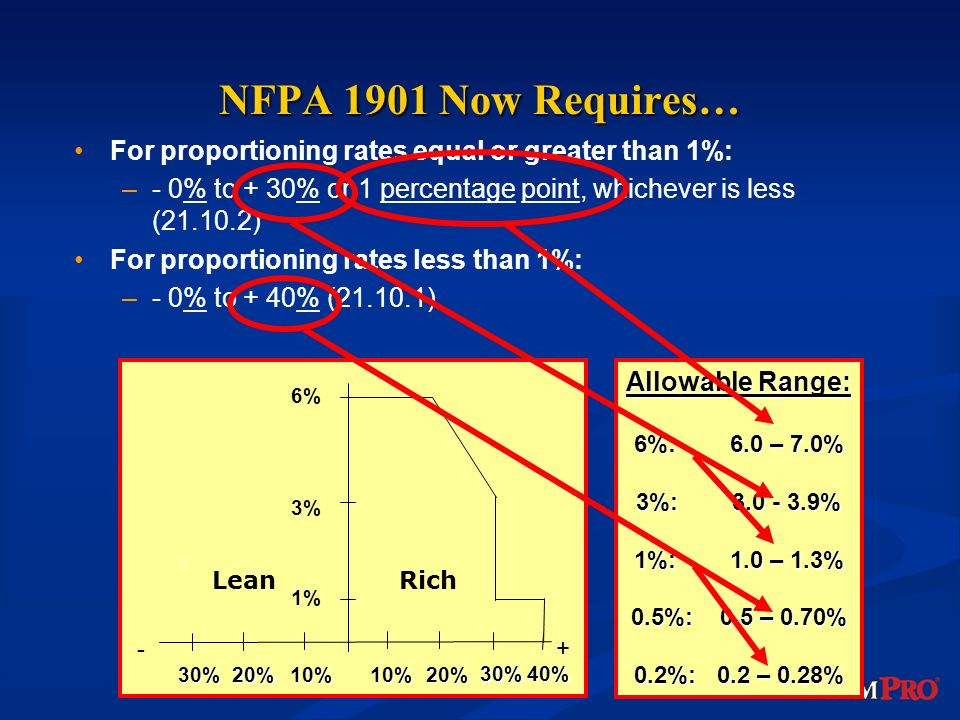 NFPA 1901 Now Requires… For proportioning rates equal or greater than 1%: - 0% to + 30% or 1 percentage point, whichever is less (21.10.2)