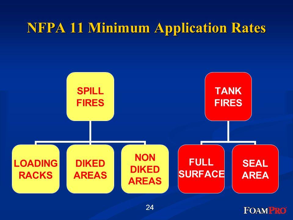 NFPA 11 Minimum Application Rates