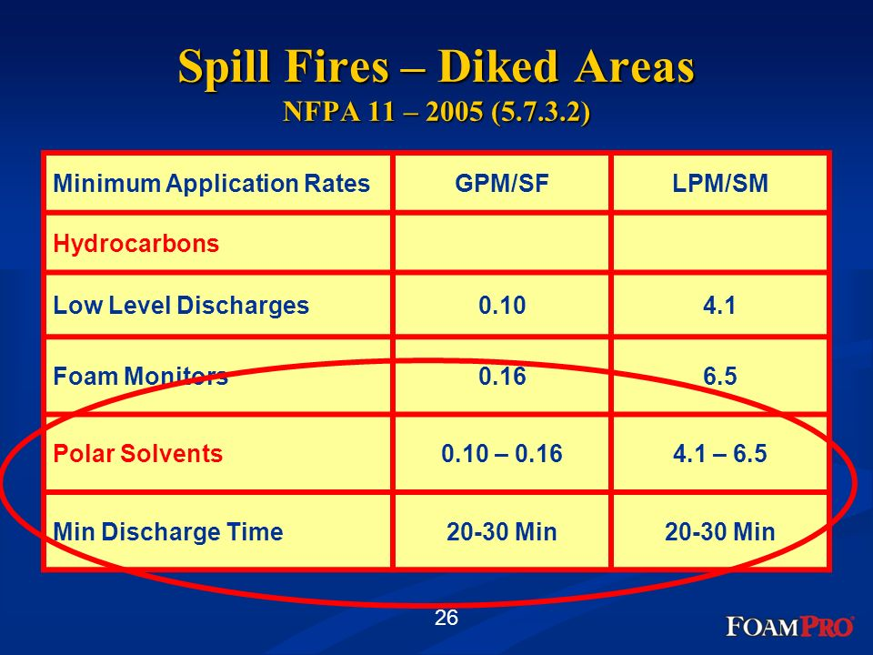 Spill Fires – Diked Areas NFPA 11 – 2005 (5.7.3.2)