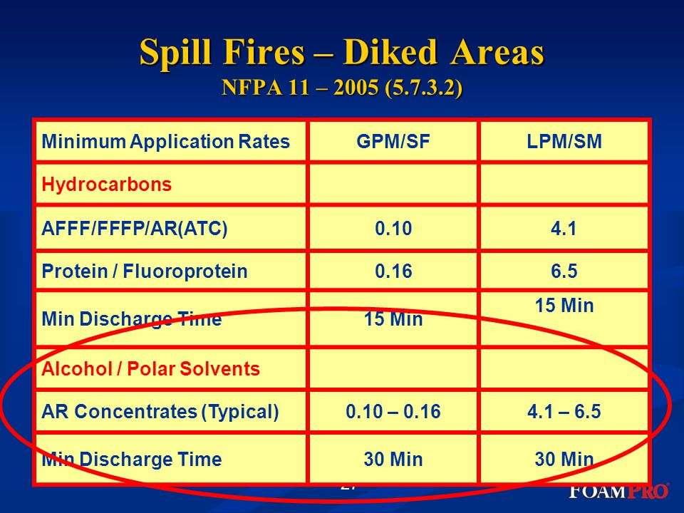 Spill Fires – Diked Areas NFPA 11 – 2005 ( )