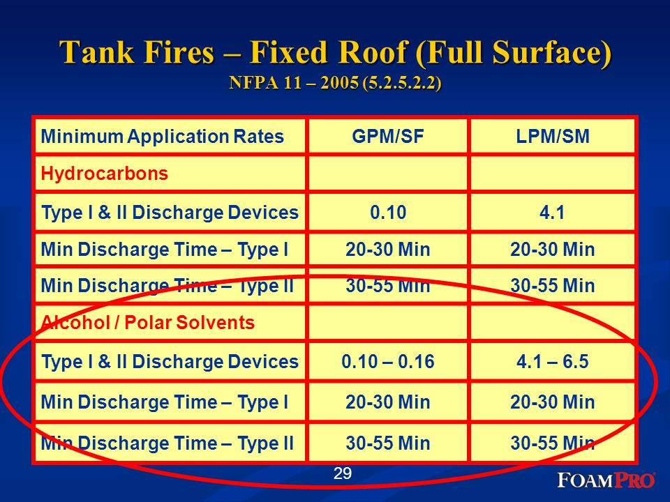 Tank Fires – Fixed Roof (Full Surface) NFPA 11 – 2005 (5.2.5.2.2)