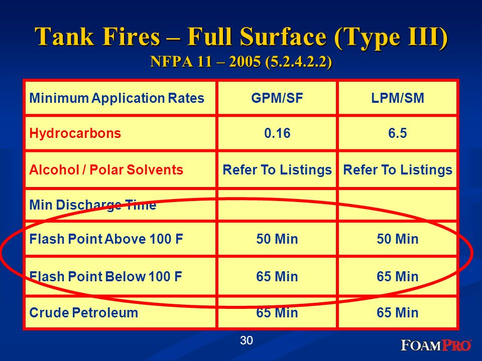 Tank Fires – Full Surface (Type III) NFPA 11 – 2005 ( )