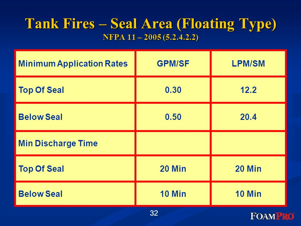 Tank Fires – Seal Area (Floating Type) NFPA 11 – 2005 (5.2.4.2.2)