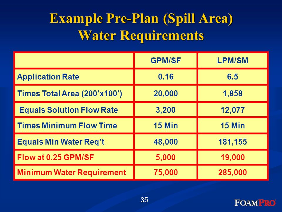 Example Pre-Plan (Spill Area) Water Requirements