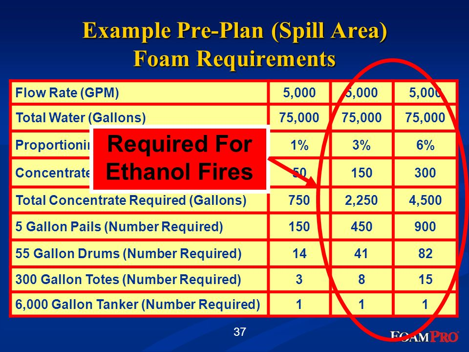 Example Pre-Plan (Spill Area) Foam Requirements