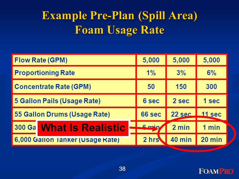 Example Pre-Plan (Spill Area) Foam Usage Rate
