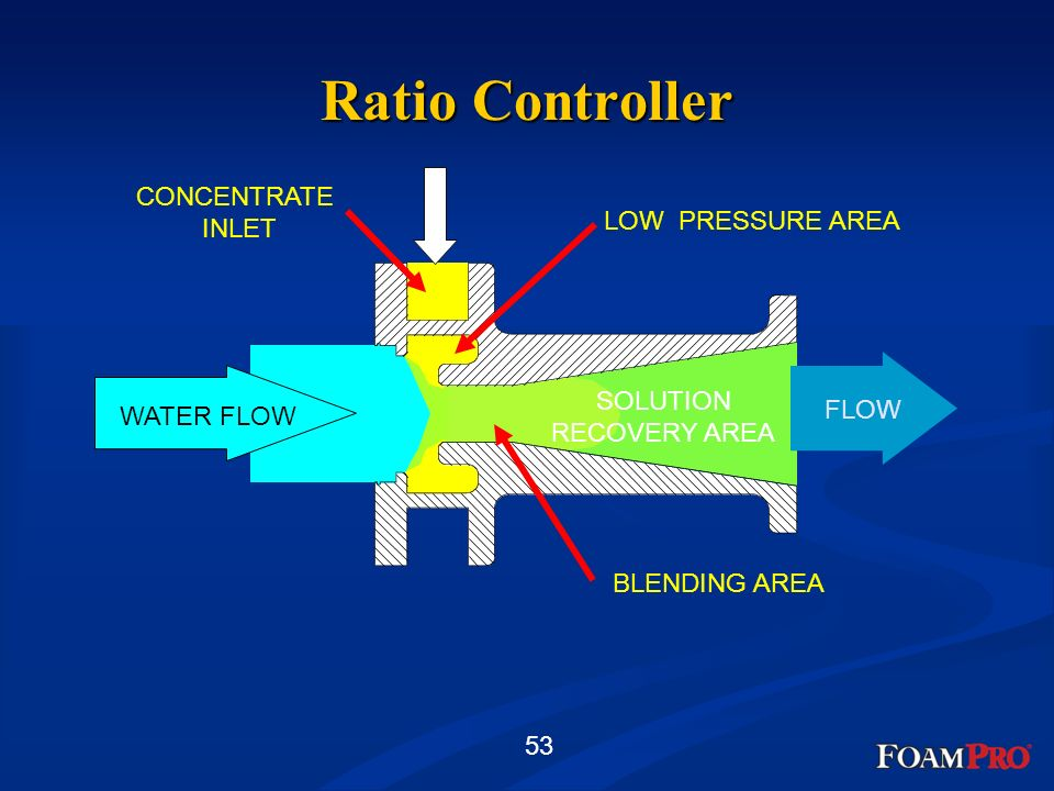 Ratio Controller CONCENTRATE INLET LOW PRESSURE AREA SOLUTION FLOW
