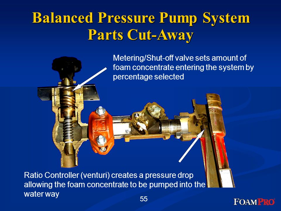 Balanced Pressure Pump System Parts Cut-Away