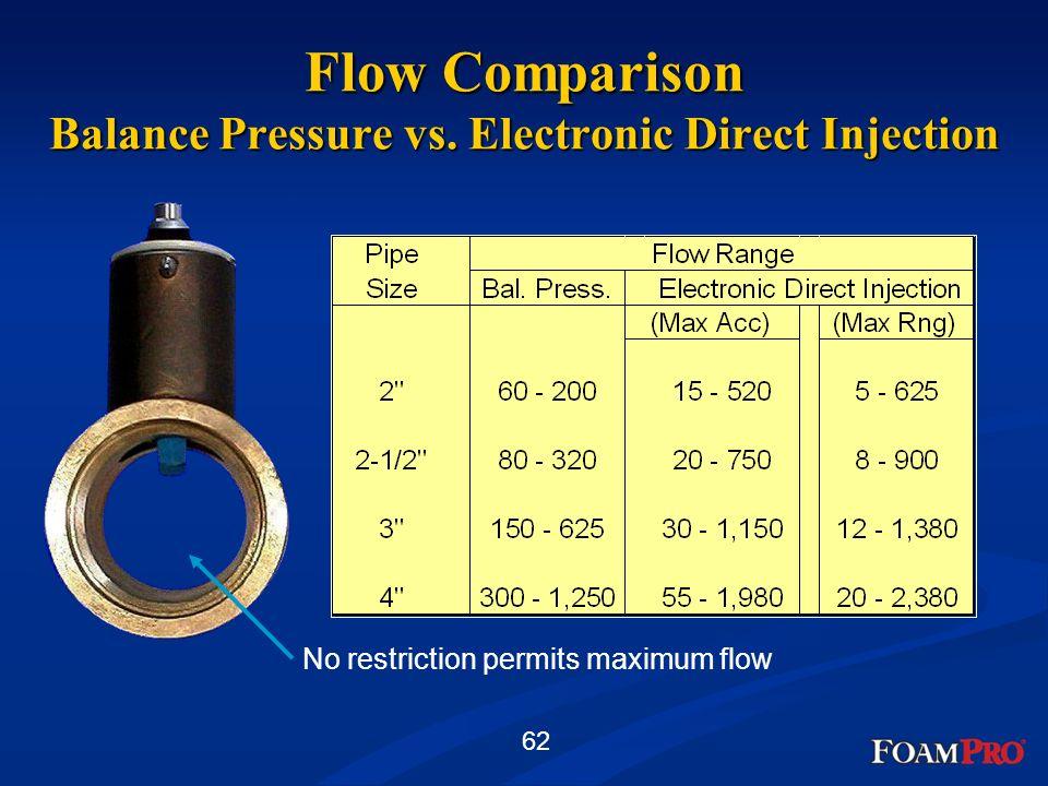 Flow Comparison Balance Pressure vs. Electronic Direct Injection