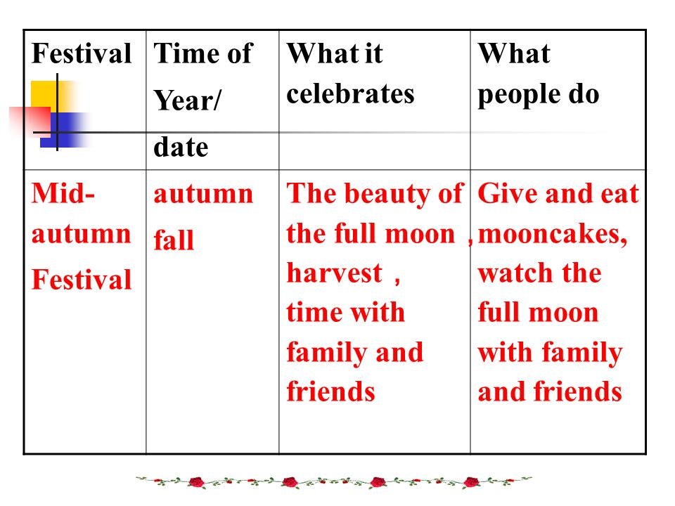 Festival Time of. Year/ date. What it celebrates. What people do. Mid-autumn. autumn. fall.