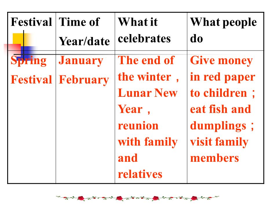 Festival Time of. Year/date. What it celebrates. What people do. Spring. January. February.