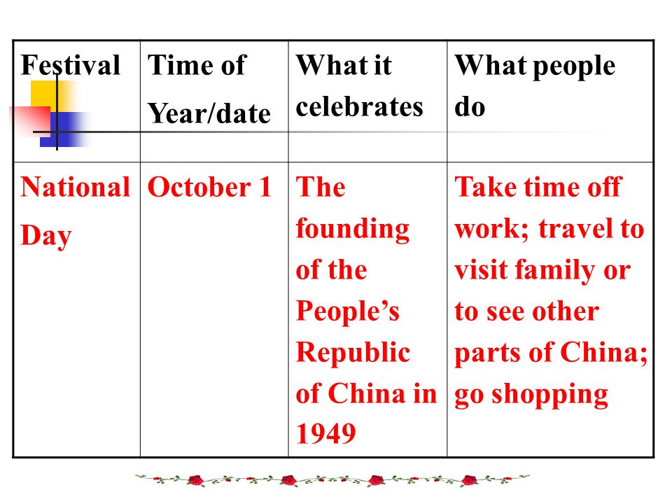 Festival Time of. Year/date. What it celebrates. What people do. National. Day. October 1.