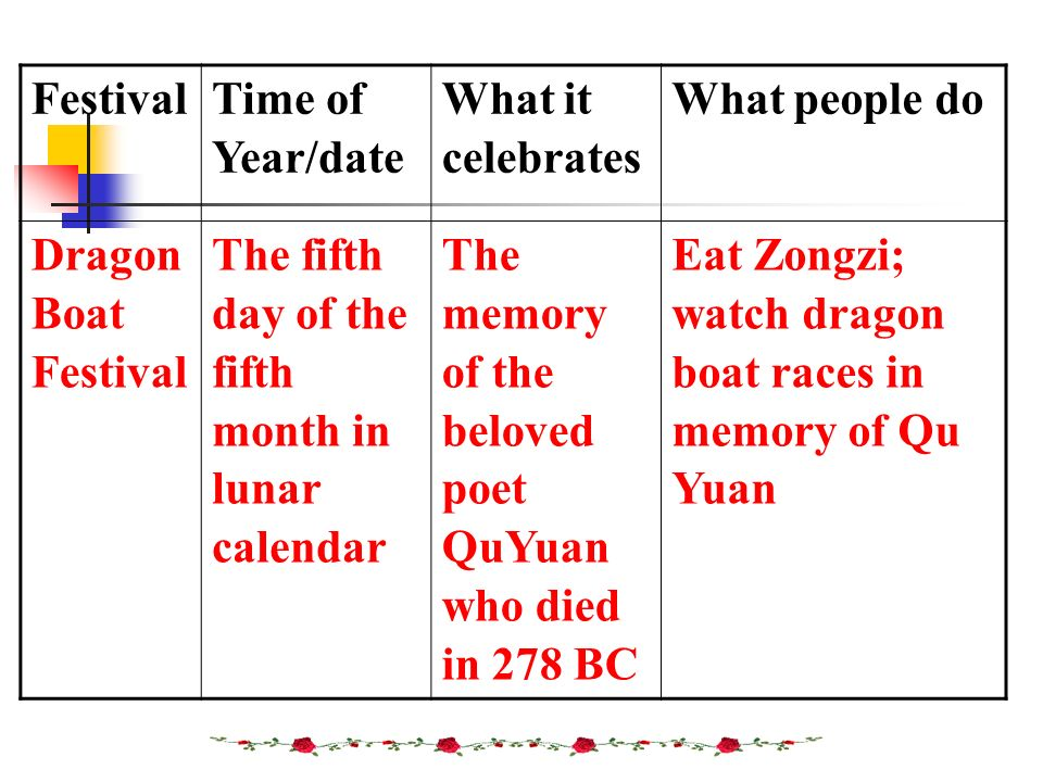 Festival Time of. Year/date. What it celebrates. What people do. Dragon. Boat. The fifth day of the fifth month in lunar calendar.
