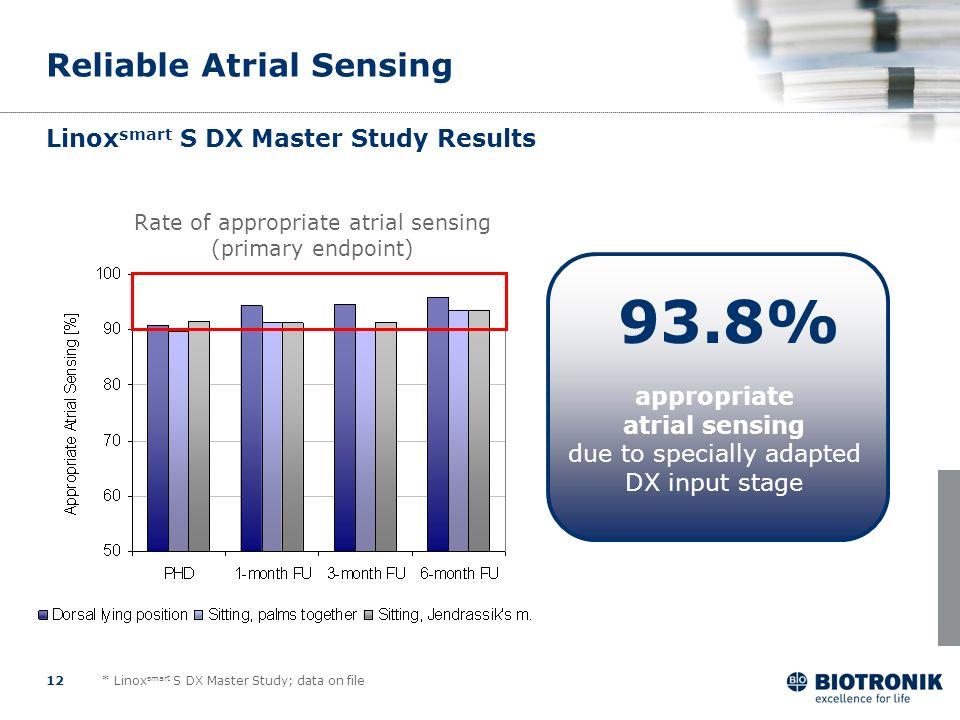 Linoxsmart S DX Master Study Results