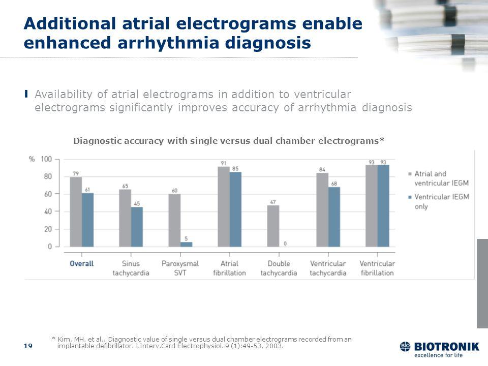 Additional atrial electrograms enable enhanced arrhythmia diagnosis