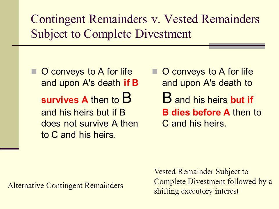 Contingent Remainders v