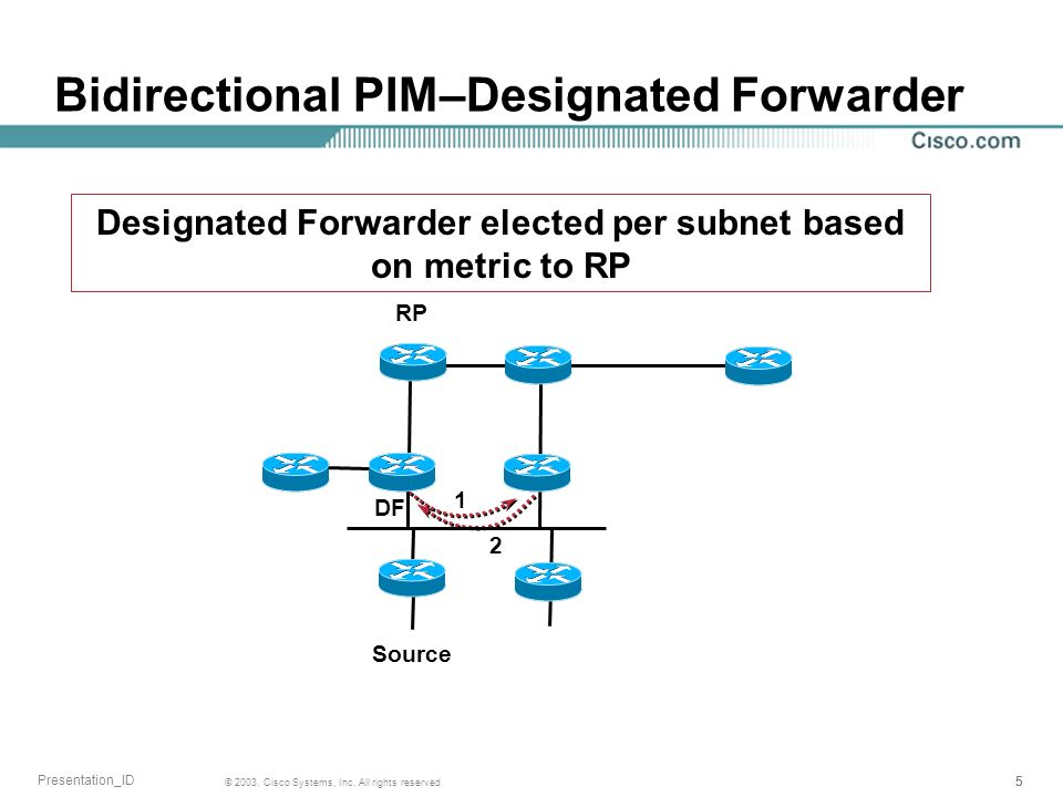 Bidirectional PIM–Designated Forwarder