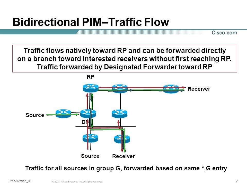 Bidirectional PIM–Traffic Flow