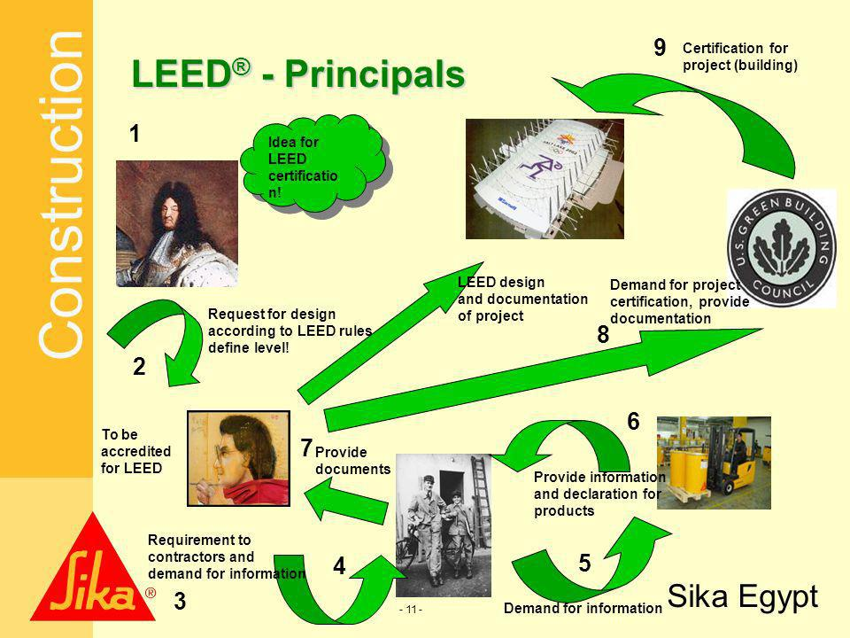 LEED® - Principals 9 1 8 2 6 7 4 5 3 Certification for