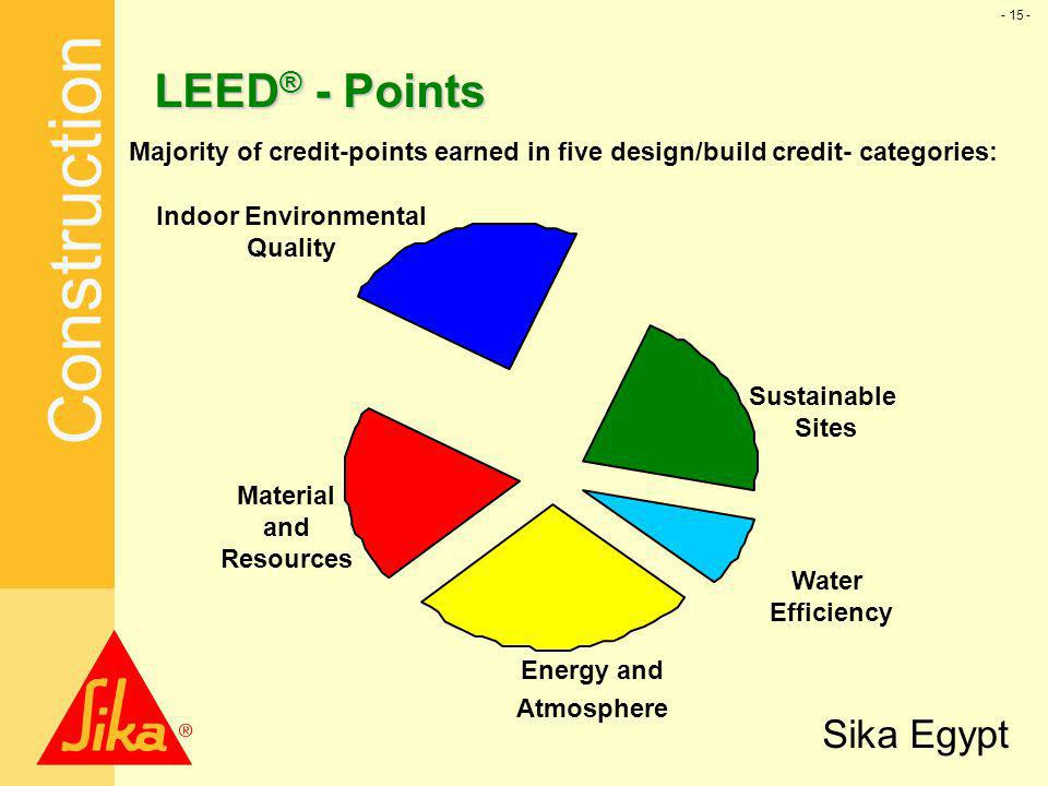 Us green building council usgbc ppt download for Indoor environmental quality design