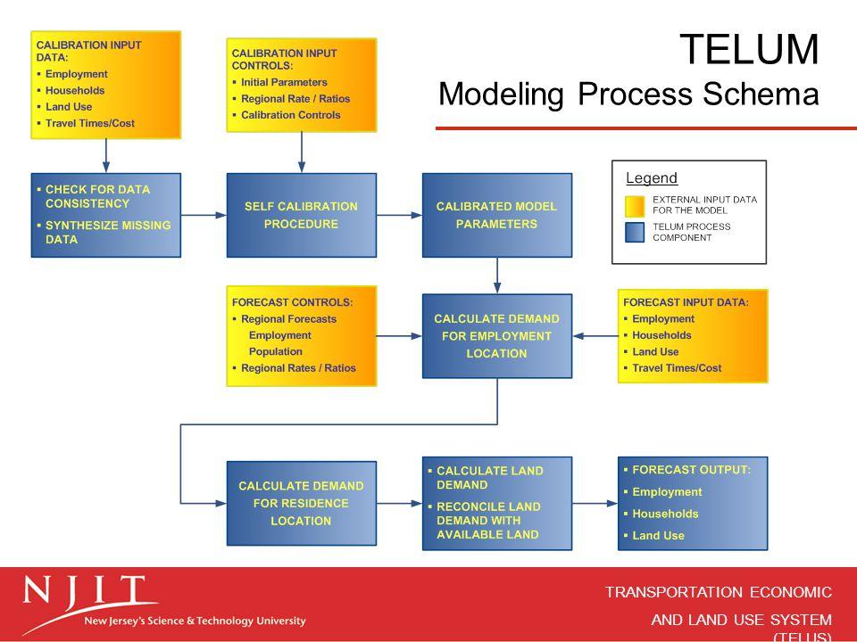 TELUM Modeling Process Schema