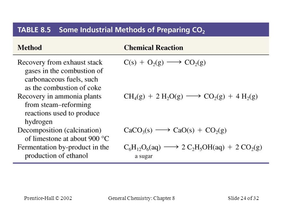 Industrial Preparation of CO2