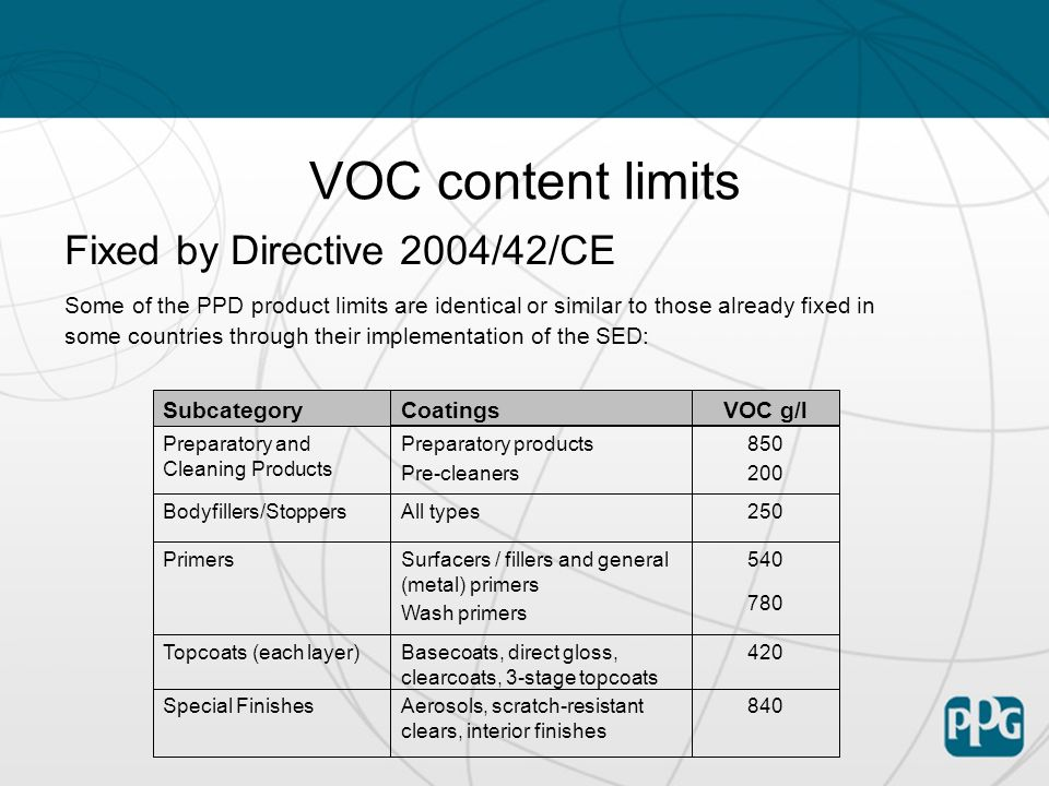 VOC content limits Fixed by Directive 2004/42/CE