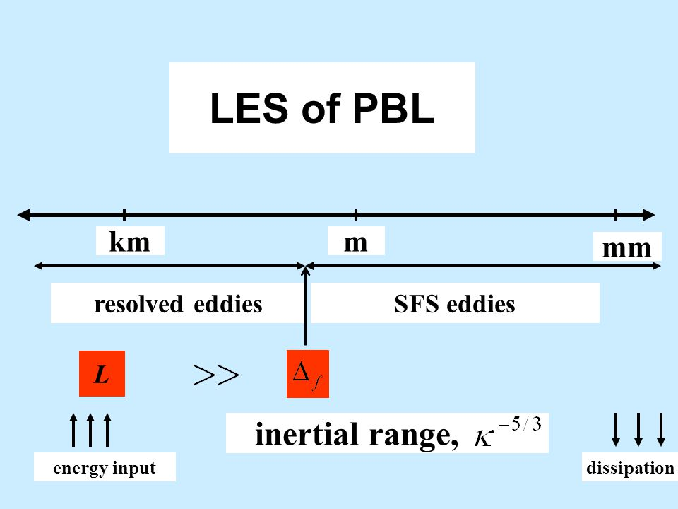 LES of PBL inertial range, km m mm resolved eddies SFS eddies L