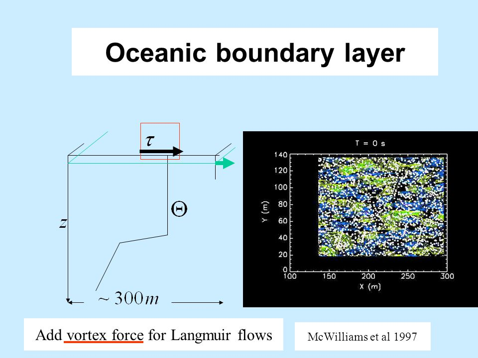 Oceanic boundary layer