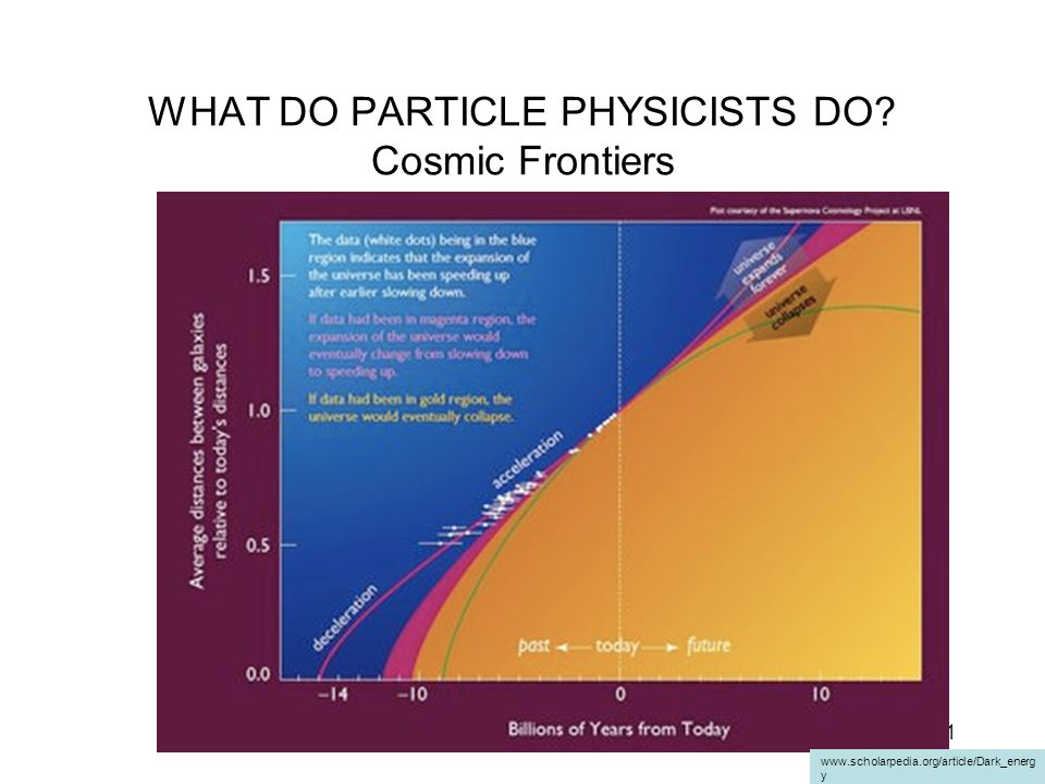 WHAT DO PARTICLE PHYSICISTS DO Cosmic Frontiers
