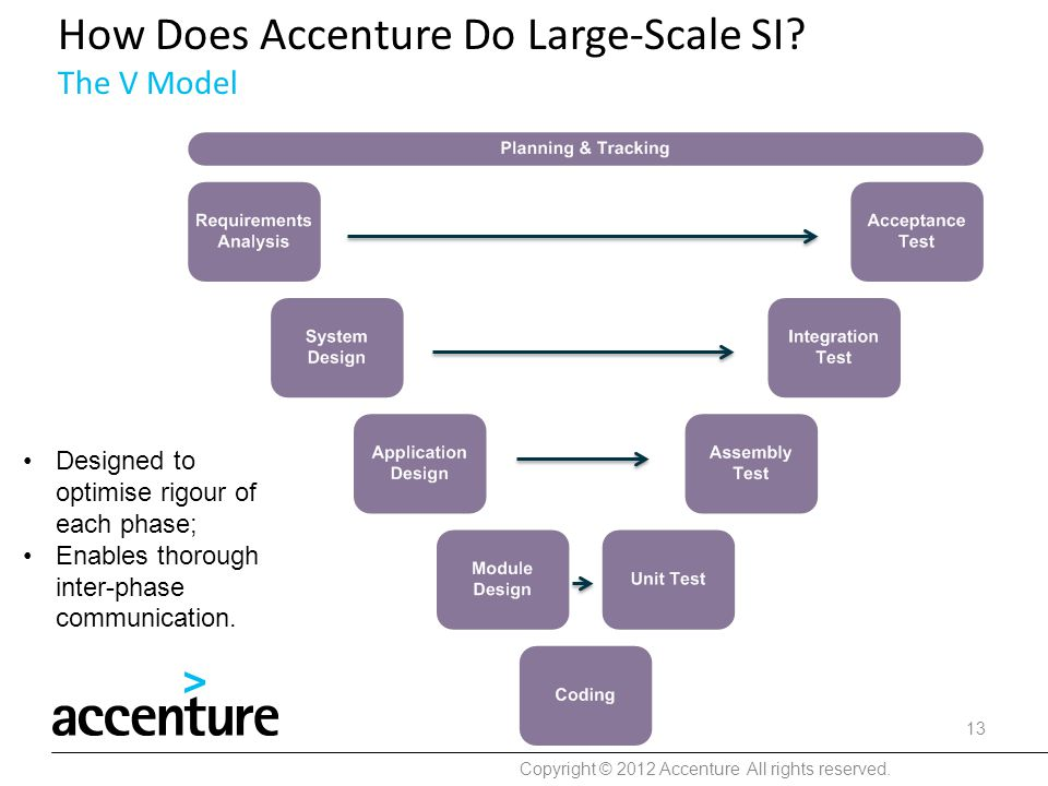 How Does Accenture Do Large-Scale SI The V Model