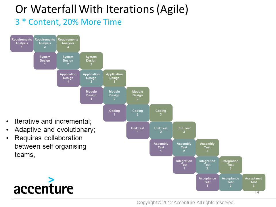 Or Waterfall With Iterations (Agile) 3 * Content, 20% More Time
