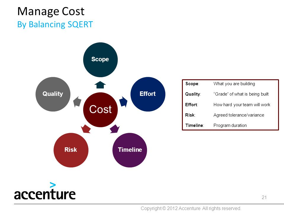 Manage Cost By Balancing SQERT