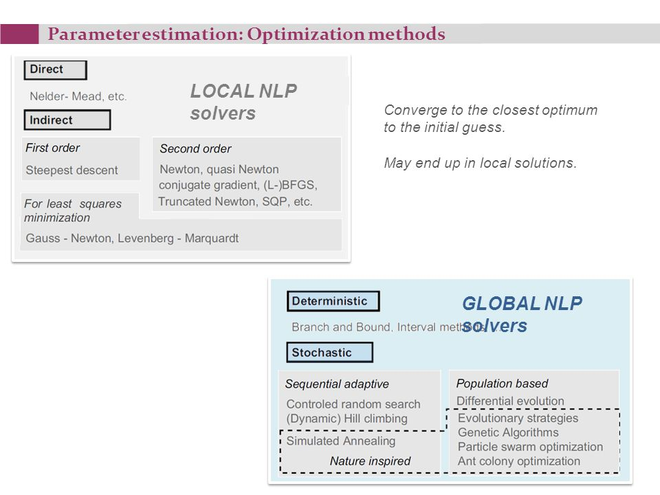 Parameter estimation: Optimization methods