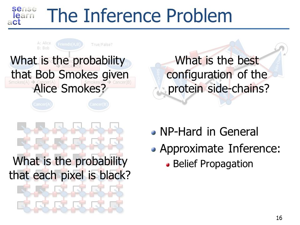 The Inference Problem What is the probability that Bob Smokes given