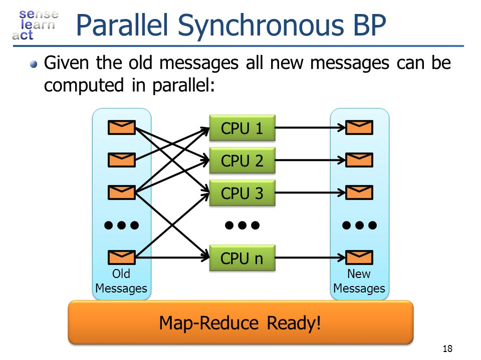Parallel Synchronous BP