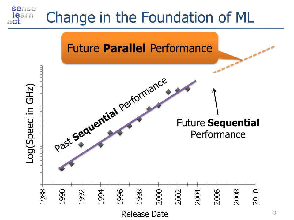 Change in the Foundation of ML