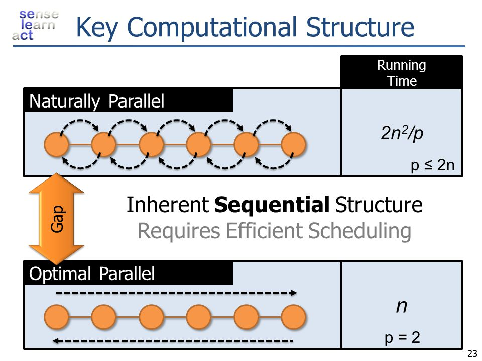 Key Computational Structure