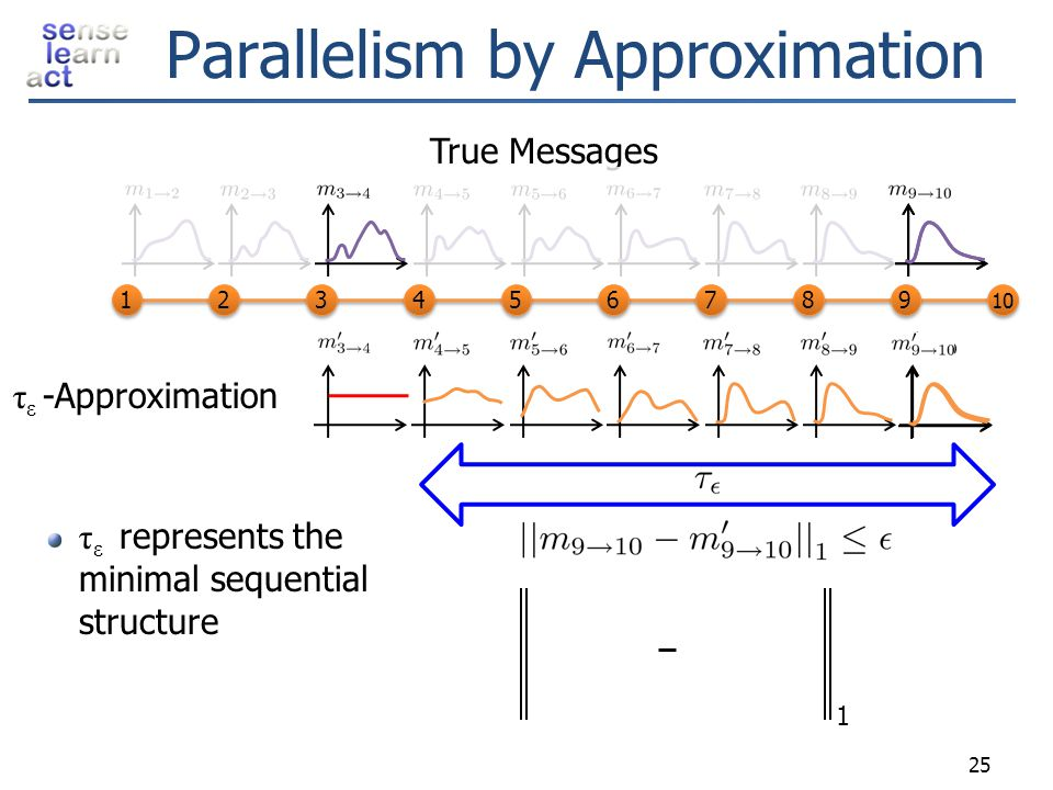 Parallelism by Approximation